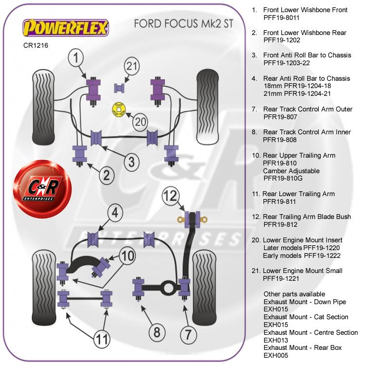 Ford Focus Mk2 RS 05-10 Powerflex Lower Engine Mount Small Bush PFF19-1221